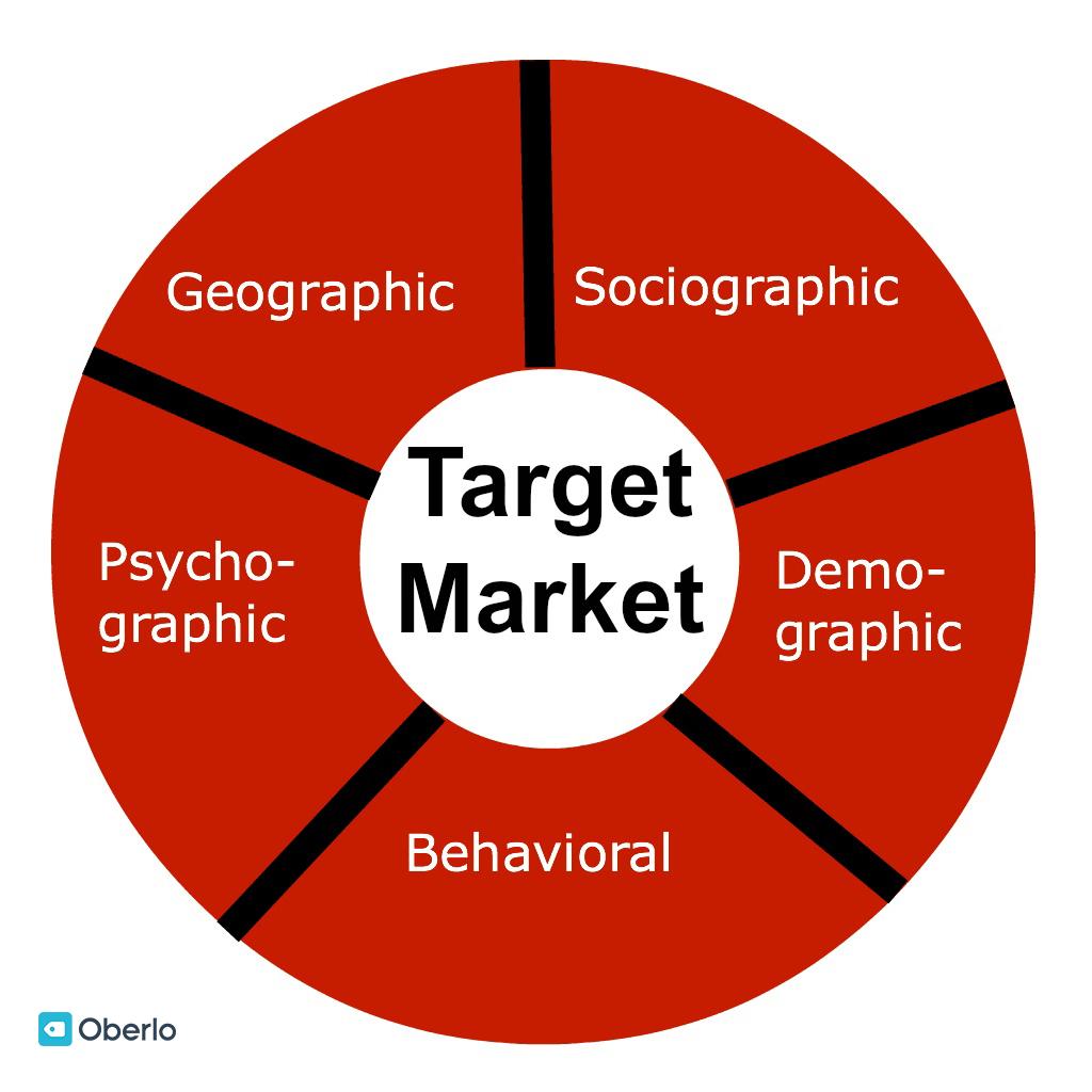 En quoi consiste réellement la méthode du targeting marketing ?
